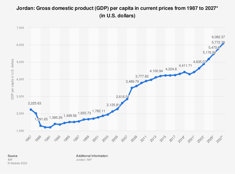 Statistic: Jordan: Gross domestic product (GDP) per capita in current prices from 1985 to 2025* (in U.S. dollars) | Statista