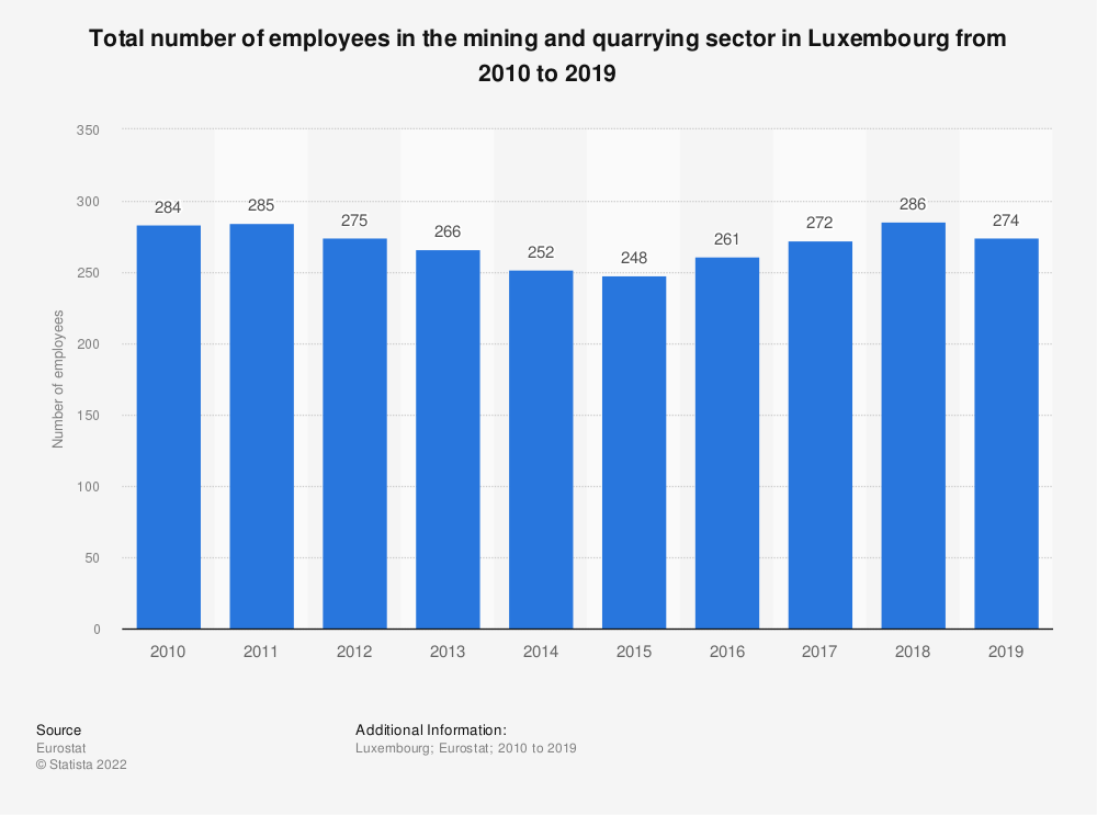 Statistic: Total number of employees in the mining andquarrying sector in Luxembourg from 2008 to 2016 | Statista