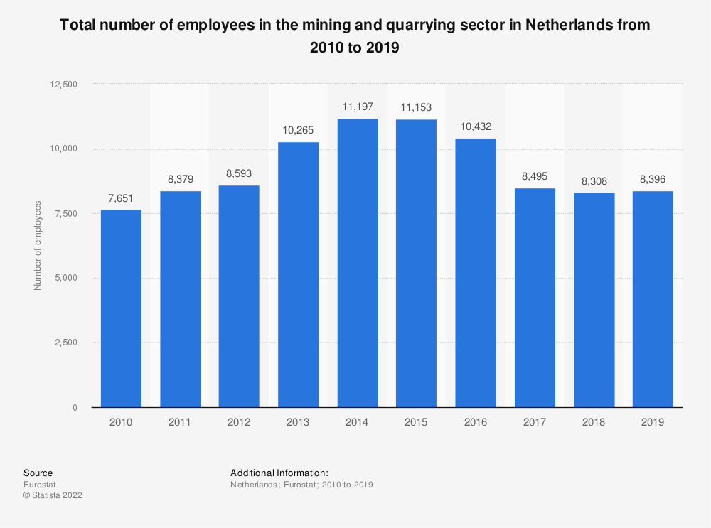 Statistic: Total number of employees in the mining and quarrying sector in Netherlands from 2008 to 2016 | Statista