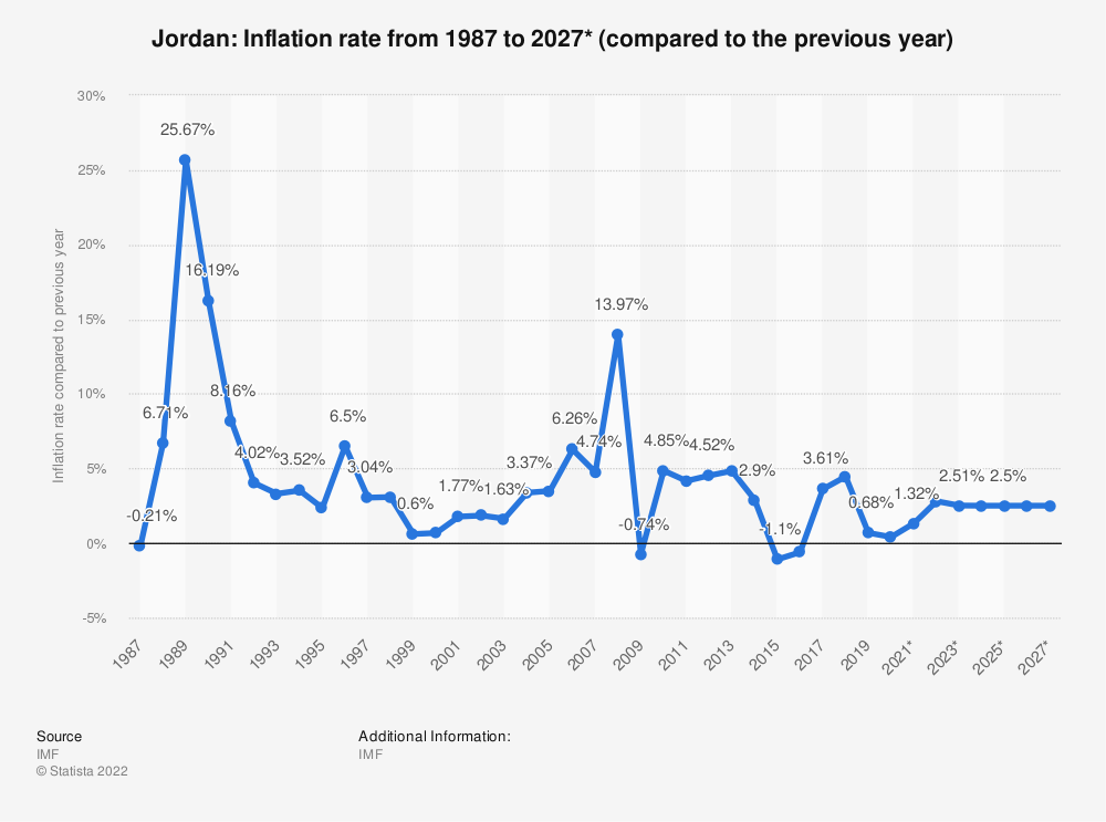Statistic: Jordan: Inflation rate from 1984 to 2024* (compared to the previous year) | Statista