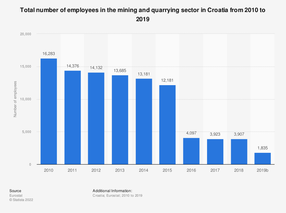 Statistic: Total number of employees in the mining andquarrying sector in Croatia from 2009 to 2016 | Statista