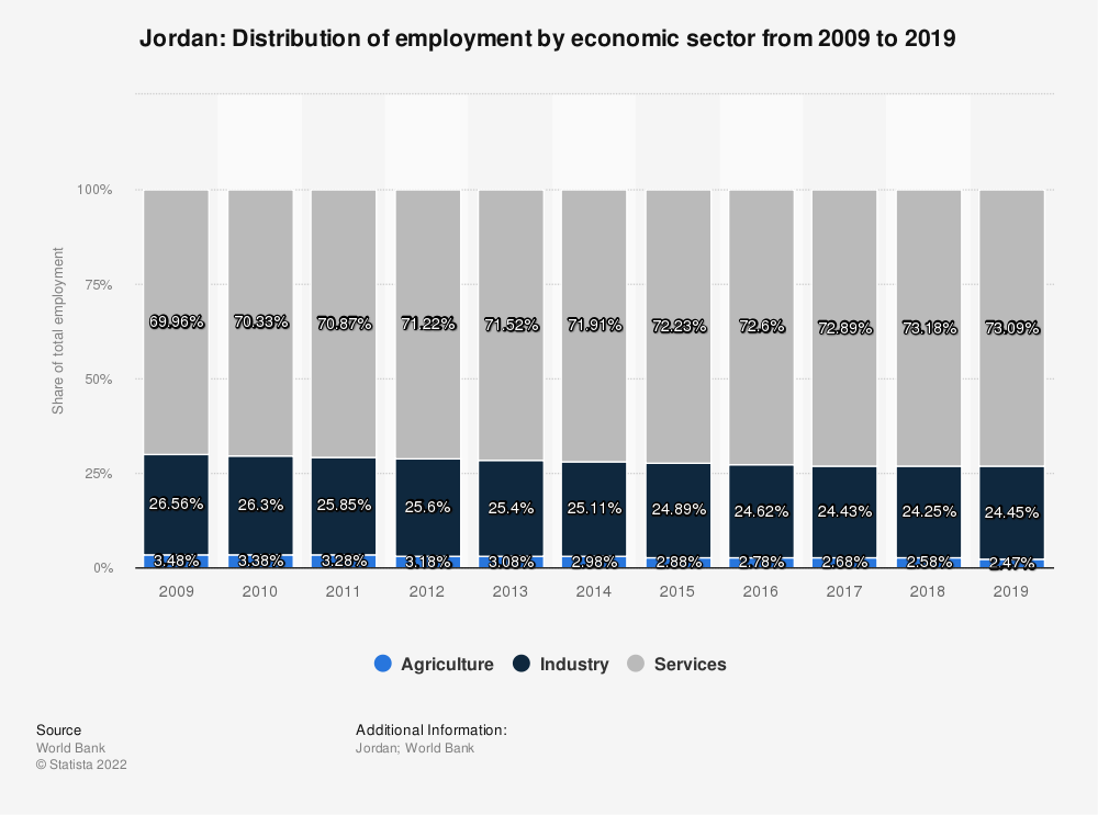 Statistic: Jordan: Distribution of employment by economic sector from 2008 to 2018 | Statista