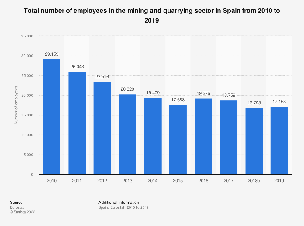 Statistic: Total number of employees in the mining andquarrying sector in Spain from 2008 to 2016 | Statista