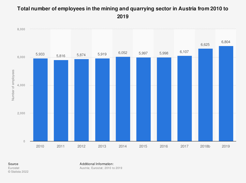 Statistic: Total number of employees in the mining and quarrying sector in Austria from 2008 to 2016 | Statista
