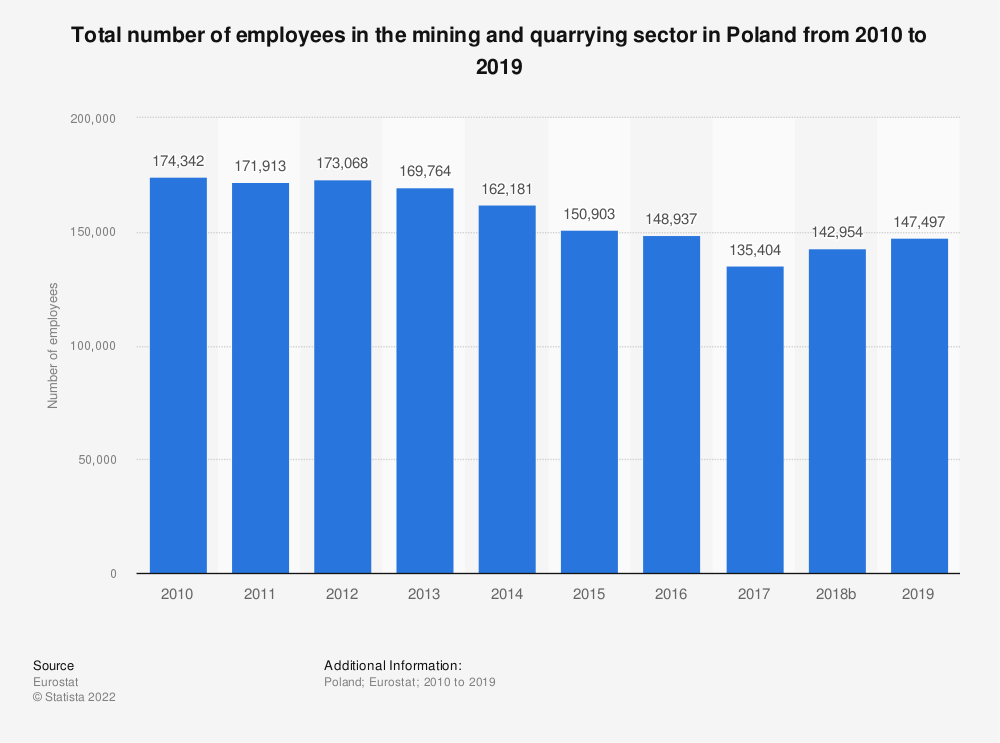 Statistic: Total number of employees in the mining andquarrying sector in Poland from 2008 to 2016 | Statista