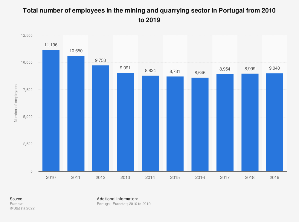 Statistic: Total number of employees in the mining andquarrying sector in Portugal from 2008 to 2016 | Statista
