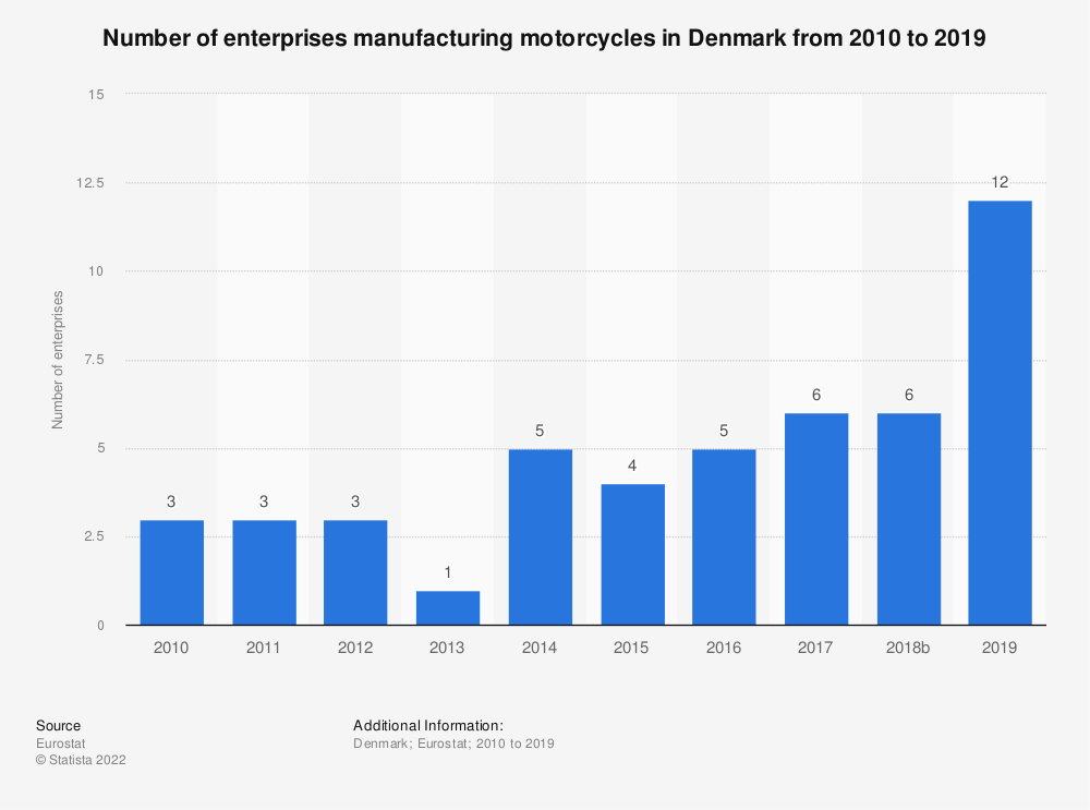 Statistic: Number of enterprises manufacturing motorcycles in Denmark from 2008 to 2014 | Statista