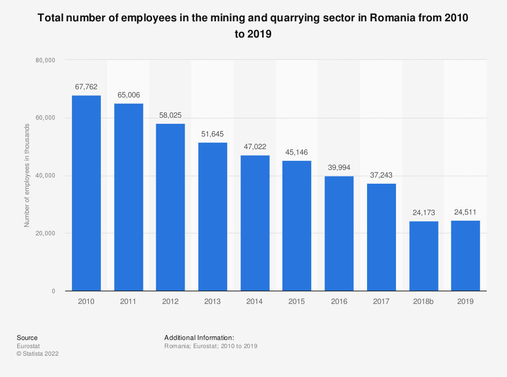 Statistic: Total number of employees in the mining and quarrying sector in Romania from 2008 to 2016 | Statista