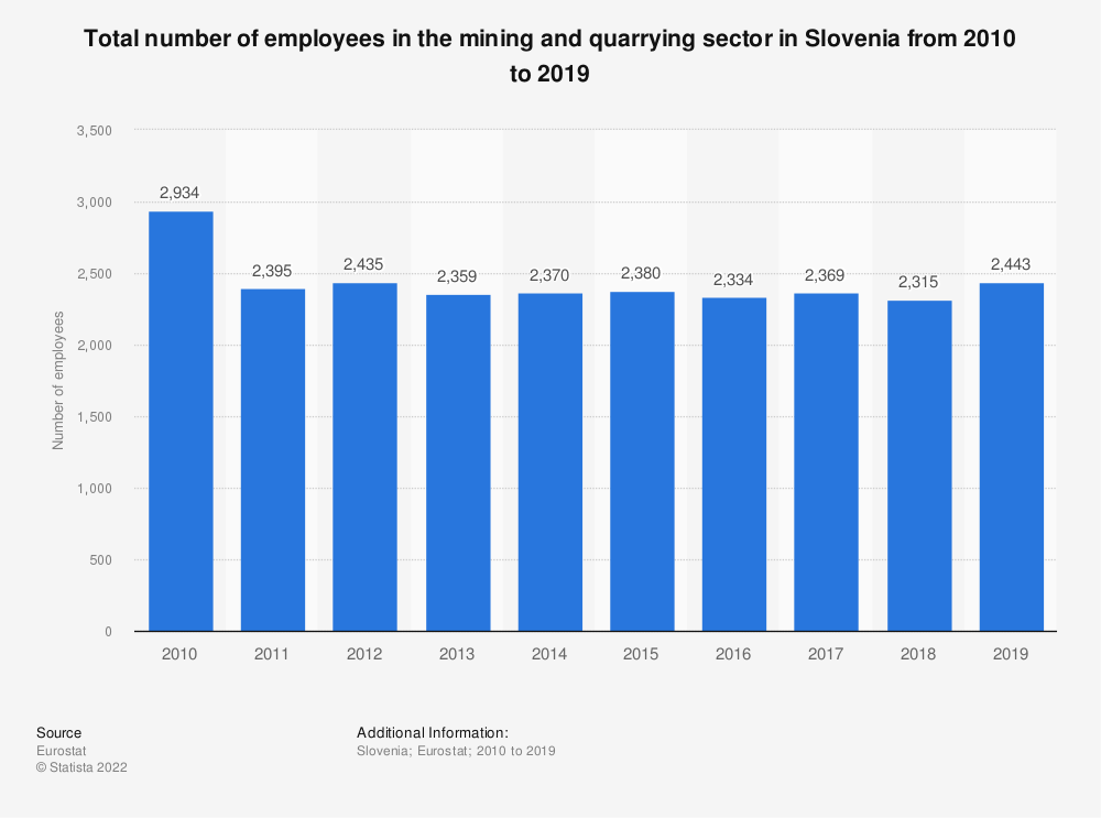 Statistic: Total number of employees in the mining and quarrying sector in Slovenia from 2008 to 2016 | Statista