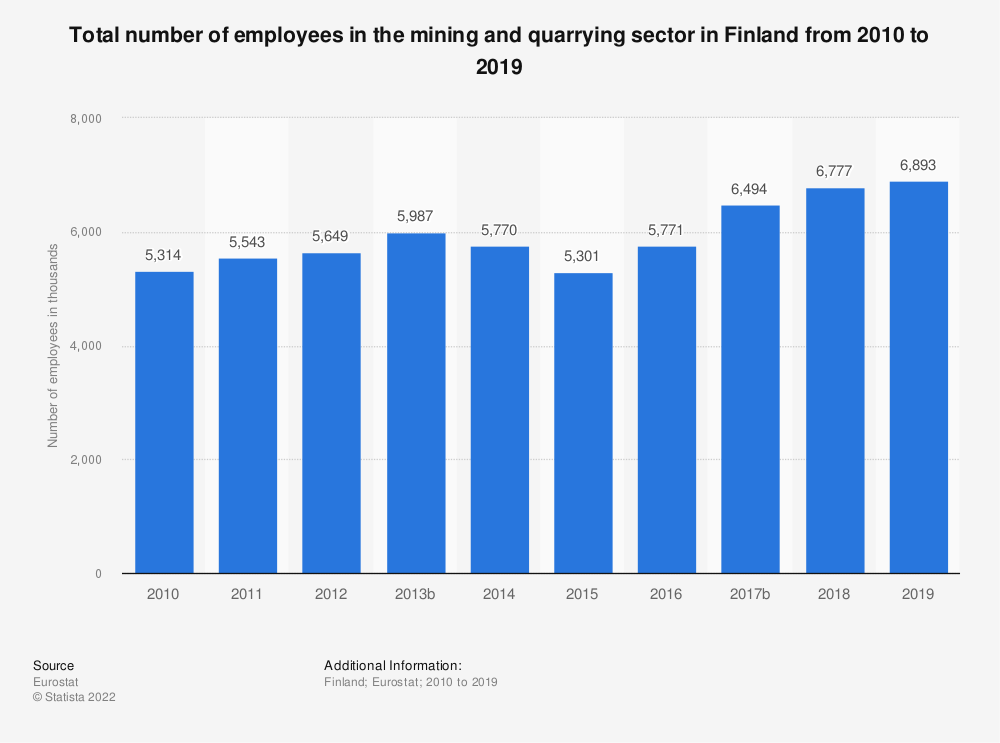 Statistic: Total number of employees in the mining andquarrying sector in Finland from 2008 to 2016 | Statista