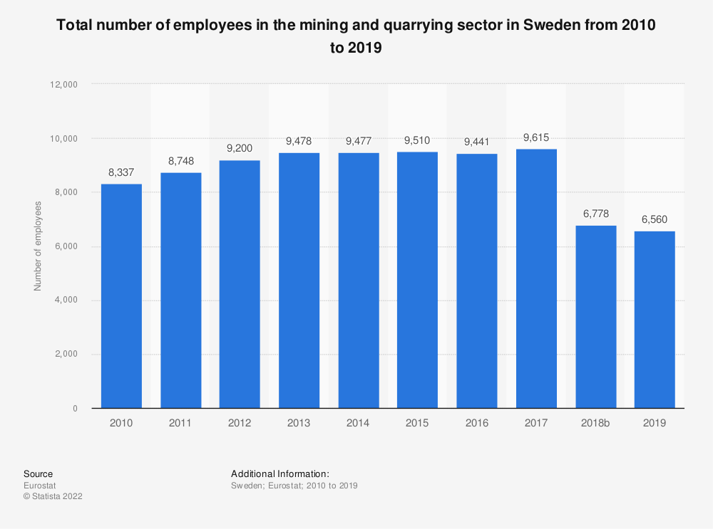 Statistic: Total number of employees in the mining and quarrying sector in Sweden from 2008 to 2016 | Statista