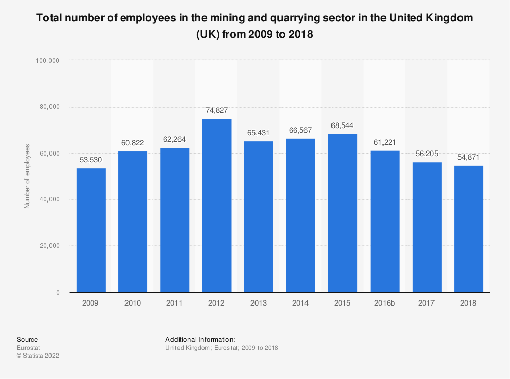 Statistic: Total number of employees in the mining andquarrying sector in the United Kingdom (UK) from 2008 to 2016 | Statista