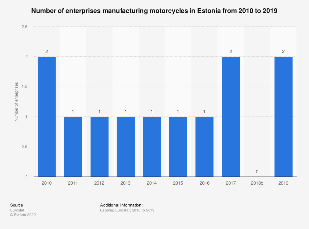 Statistic: Number of enterprises manufacturing motorcycles in Estonia from 2008 to 2015 | Statista