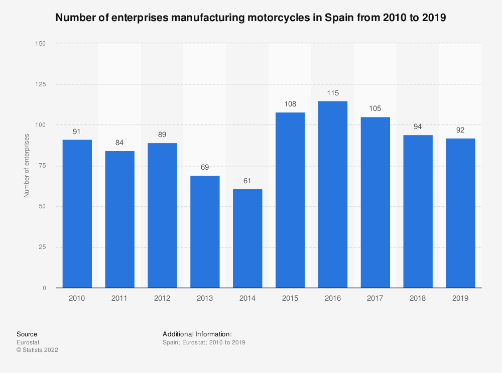 Statistic: Number of enterprises manufacturing motorcycles in Spain from 2008 to 2014 | Statista