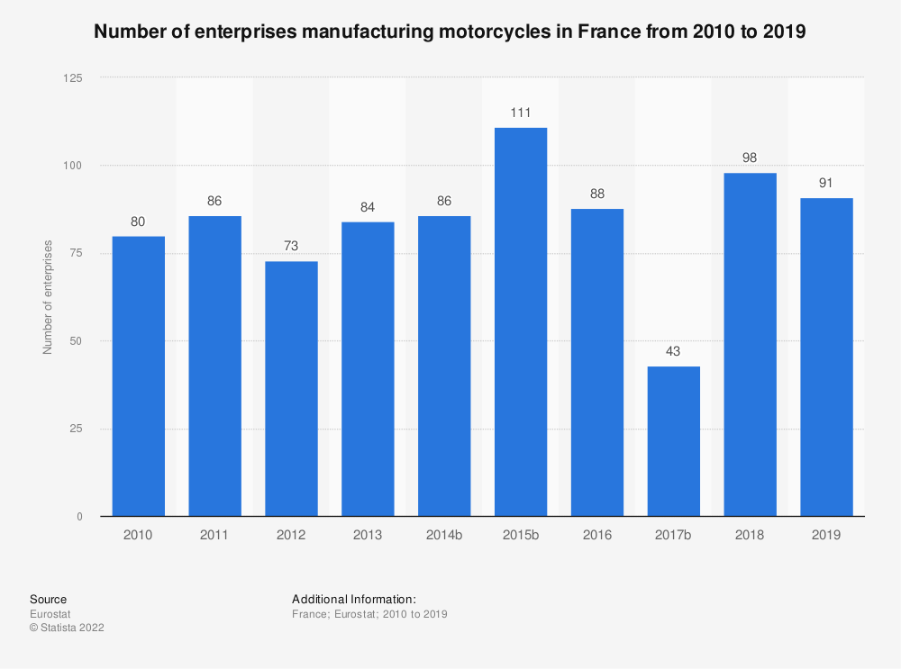 Statistic: Number of enterprises manufacturing motorcycles in France from 2008 to 2014 | Statista