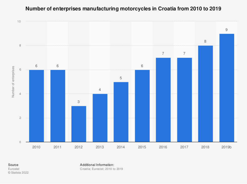 Statistic: Number of enterprises manufacturing motorcycles in Croatia from 2008 to 2015 | Statista