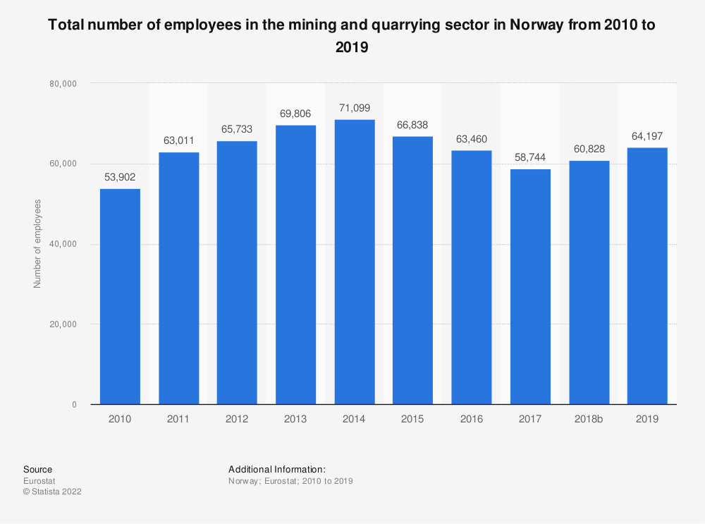 Statistic: Total number of employees in the mining andquarrying sector in Norway from 2008 to 2016   Statista