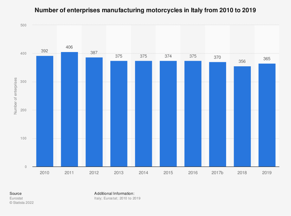 Statistic: Number of enterprises manufacturing motorcycles in Italy from 2008 to 2016 | Statista