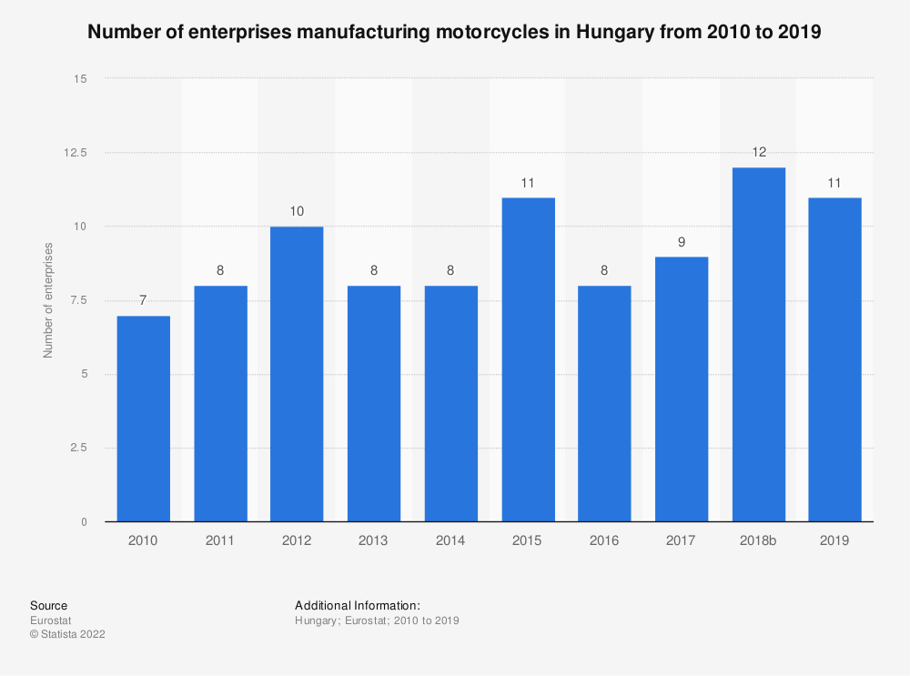 Statistic: Number of enterprises manufacturing motorcycles in Hungary from 2008 to 2015 | Statista