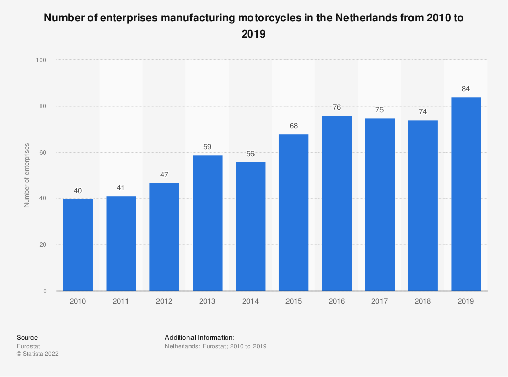 Statistic: Number of enterprises manufacturing motorcycles in the Netherlands from 2008 to 2014 | Statista