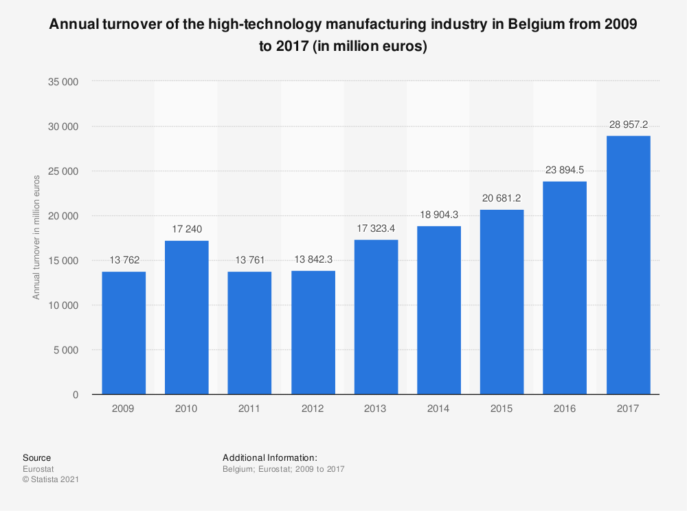 Statistic: Annual turnover of the high-technology manufacturing industry in Belgium from 2009 to 2014 (in million euros) | Statista