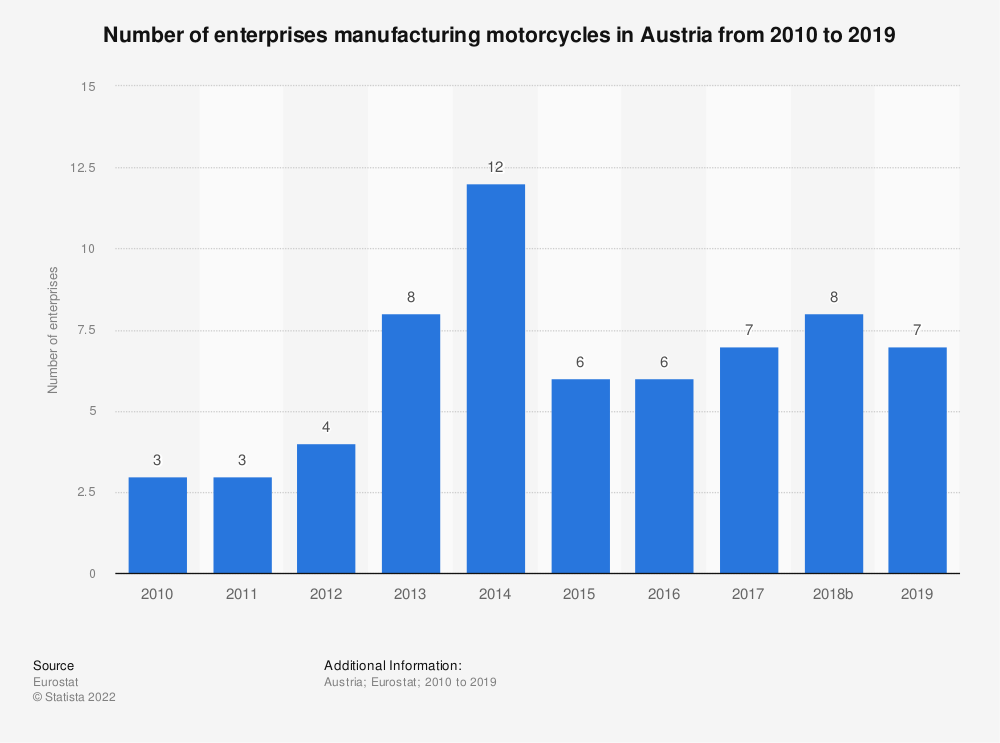 Statistic: Number of enterprises manufacturing motorcycles in Austria from 2008 to 2014 | Statista