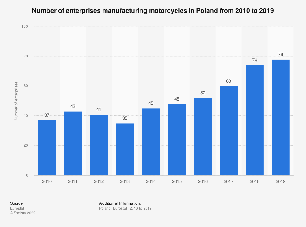 Statistic: Number of enterprises manufacturing motorcycles in Poland from 2008 to 2016 | Statista
