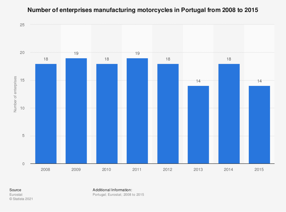 Statistic: Number of enterprises manufacturing motorcycles in Portugal from 2008 to 2015 | Statista