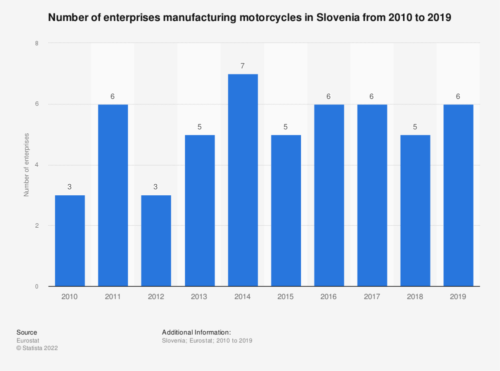 Statistic: Number of enterprises manufacturing motorcycles in Slovenia from 2008 to 2014 | Statista