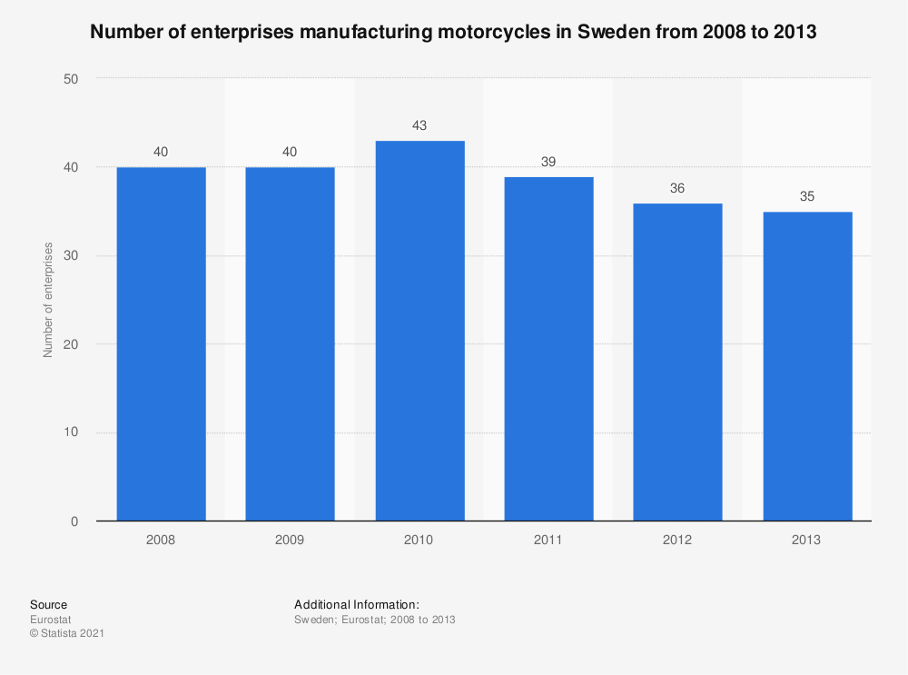 Statistic: Number of enterprises manufacturing motorcycles in Sweden from 2008 to 2013 | Statista