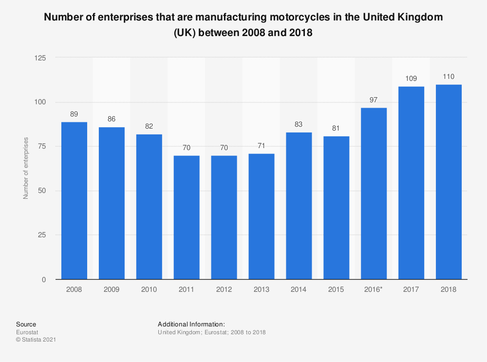 Statistic: Number of enterprises that are manufacturing motorcycles in the United Kingdom (UK) between 2008 and 2018 | Statista