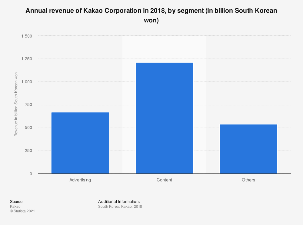 Statistic: Annual revenue of Kakao Corporation in 2018, by segment (in billion South Korean won) | Statista