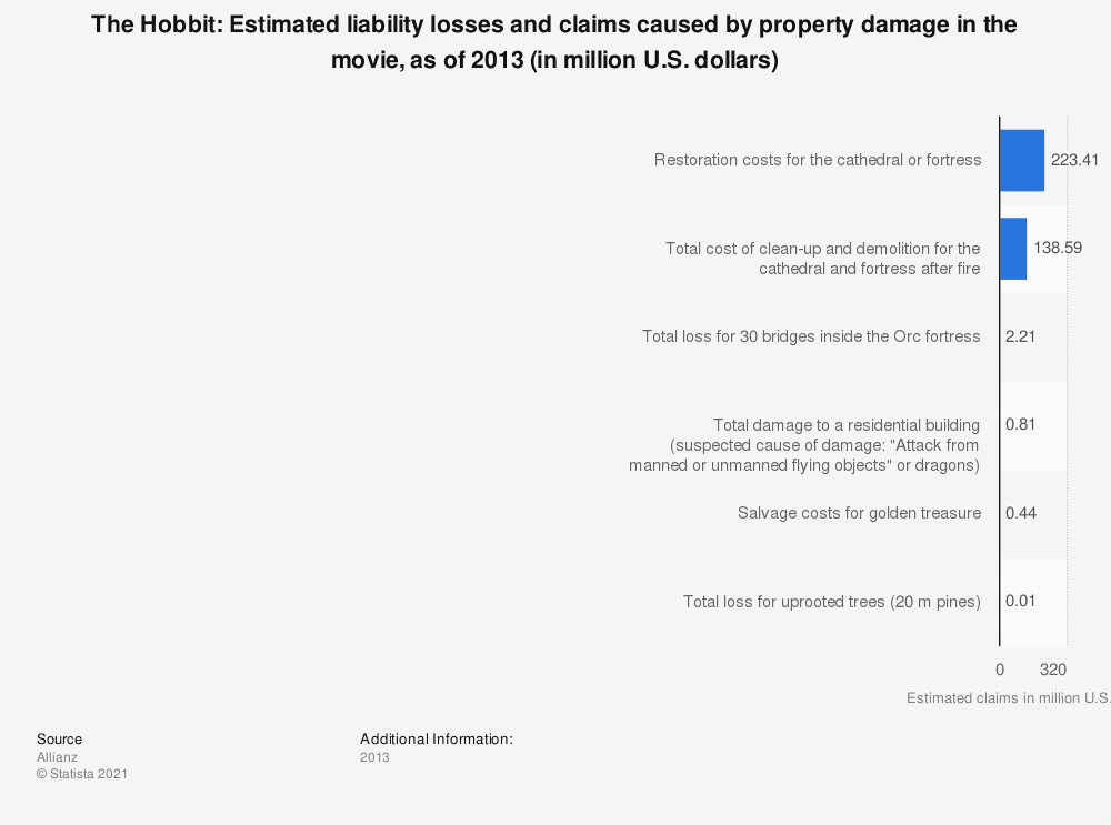 Statistic: The Hobbit: Estimated liability losses and claims caused by property damage in the movie, as of 2013 (in million U.S. dollars) | Statista