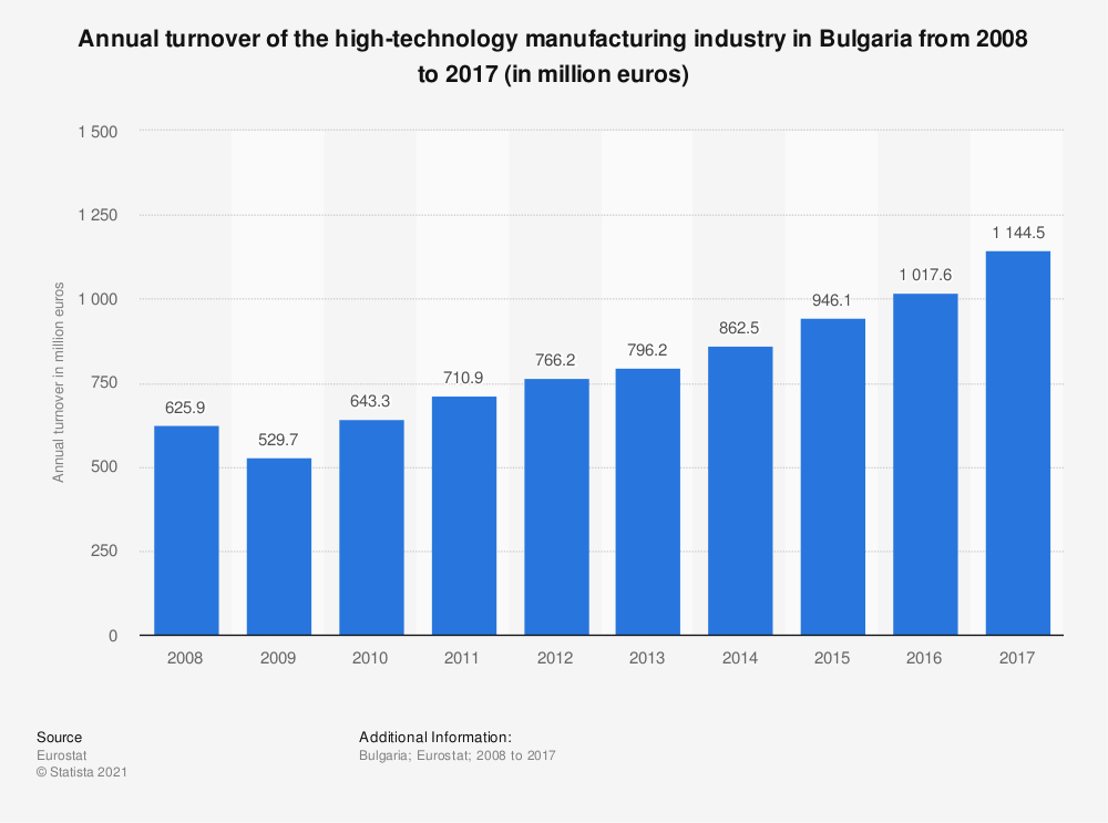 Statistic: Annual turnover of the high-technology manufacturing industry in Bulgaria from 2008 to 2017 (in million euros) | Statista