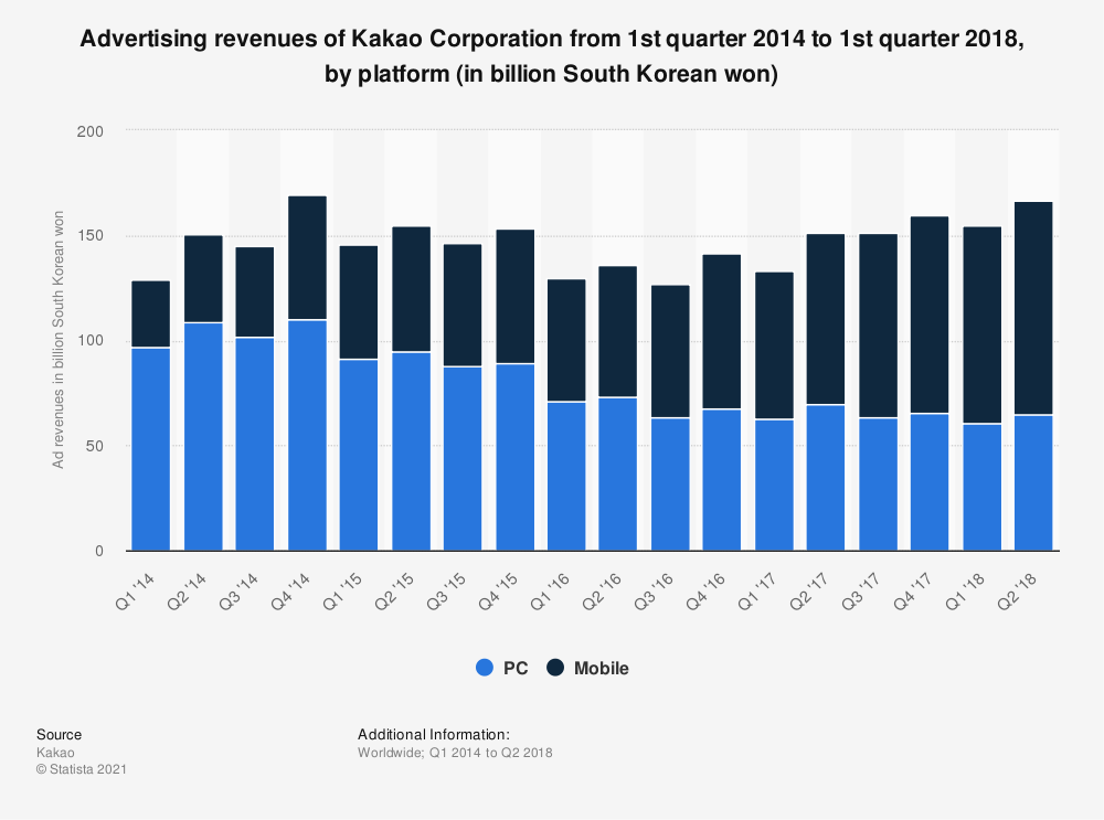 Statistic: Advertising revenues of Kakao Corporation from 1st quarter 2014 to 1st quarter 2018, by platform (in billion South Korean won) | Statista