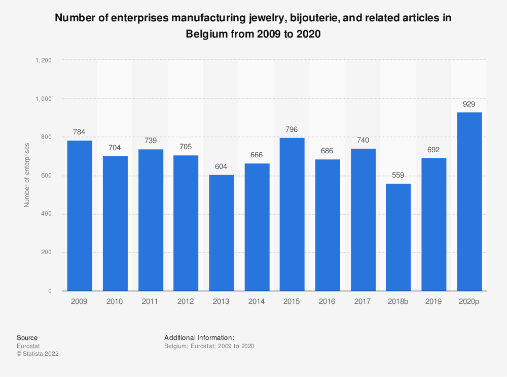 Statistic: Number of enterprises manufacturing jewelry, bijouterie and related articles in Belgium from 2008 to 2015 | Statista