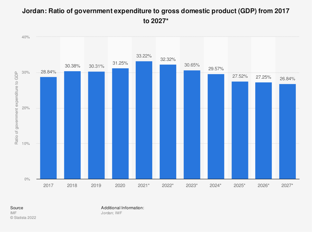 Statistic: Jordan: Ratio of government expenditure to gross domestic product (GDP) from 2014 to 2024* | Statista