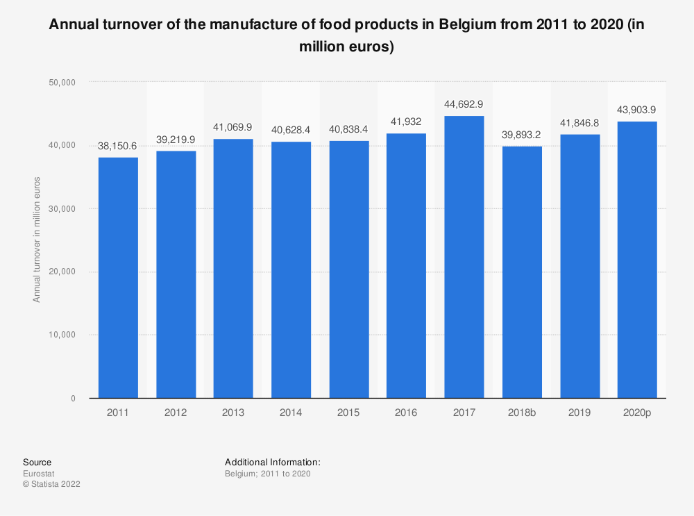 Statistic: Annual turnover of the manufacture of food products in Belgium from 2008 to 2014 (in million euros) | Statista