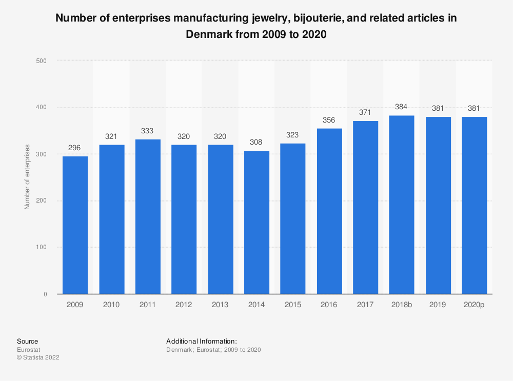 Statistic: Number of enterprises manufacturing jewelry, bijouterie and related articles in Denmark from 2008 to 2015 | Statista