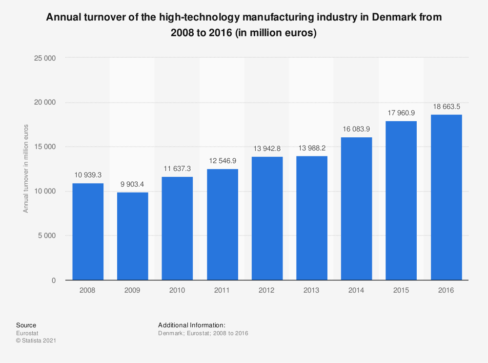 Statistic: Annual turnover of the high-technology manufacturing industry in Denmark from 2008 to 2016 (in million euros) | Statista