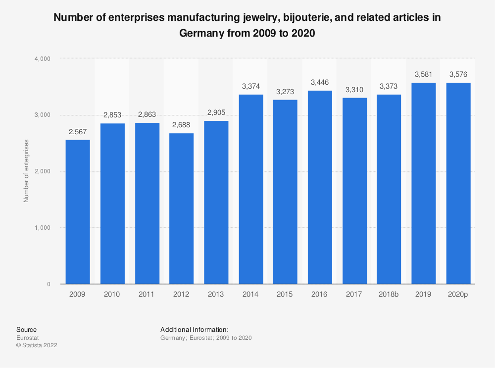 Statistic: Number of enterprises manufacturing jewelry, bijouterie and related articles in Germany from 2008 to 2018 | Statista
