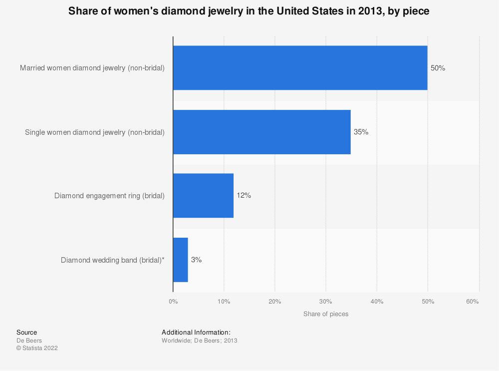 Statistic: Share of women's diamond jewelry in the United States in 2013, by piece | Statista