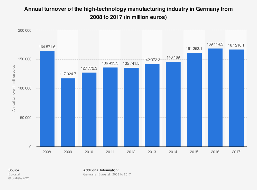 Statistic: Annual turnover of the high-technology manufacturing industry in Germany from 2008 to 2017 (in million euros) | Statista