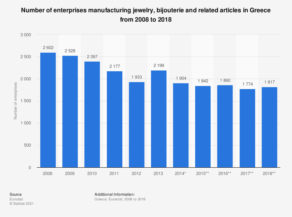 Statistic: Number of enterprises manufacturing jewelry, bijouterie and related articles in Greece from 2008 to 2018 | Statista