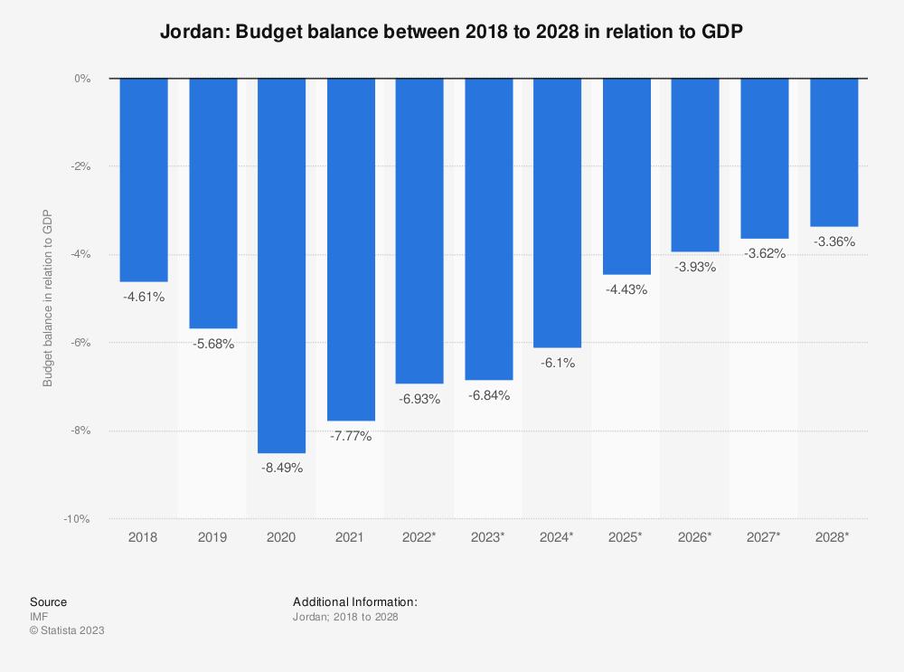 Statistic: Jordan: Budget balance between 2015 to 2025 in relation to GDP | Statista