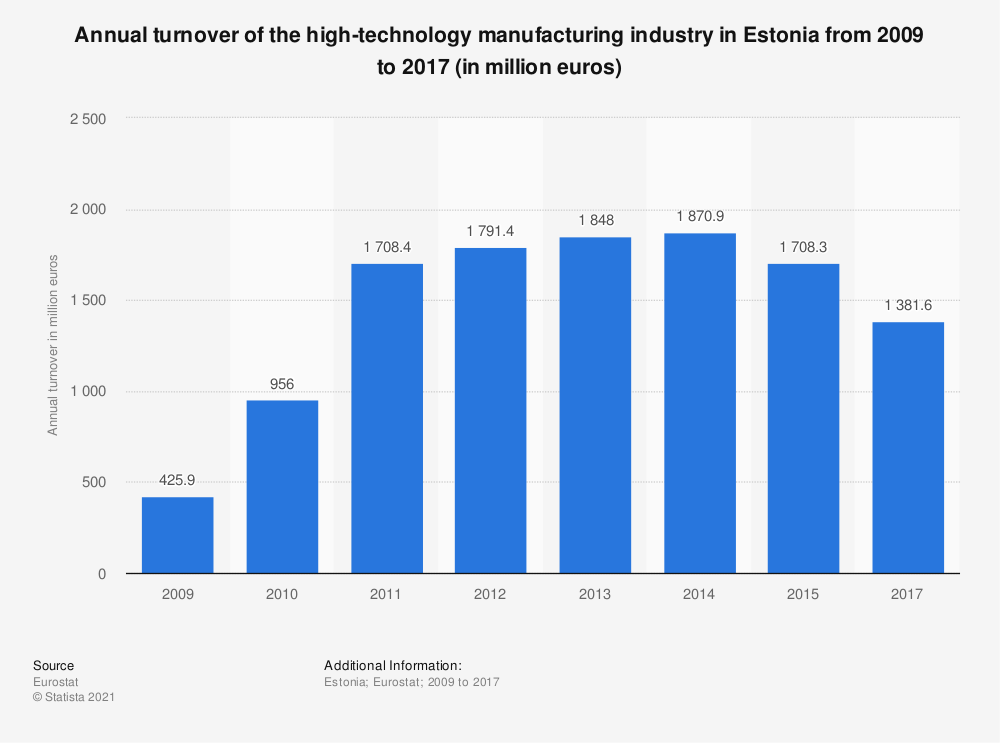 Statistic: Annual turnover of the high-technology manufacturing industry in Estonia from 2009 to 2017 (in million euros) | Statista