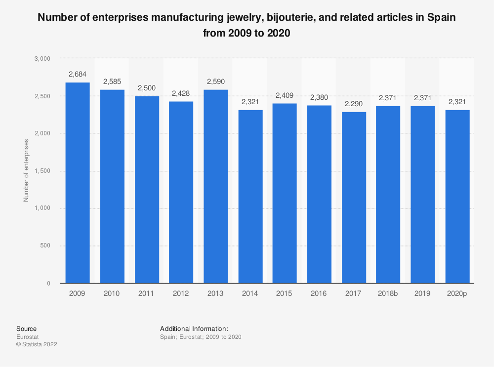 Statistic: Number of enterprises manufacturing jewelry, bijouterie and related articles in Spain from 2008 to 2018 | Statista