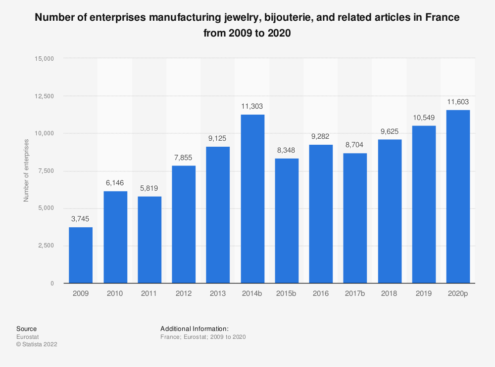 Statistic: Number of enterprises manufacturing jewelry, bijouterie and related articles in France from 2008 to 2015 | Statista