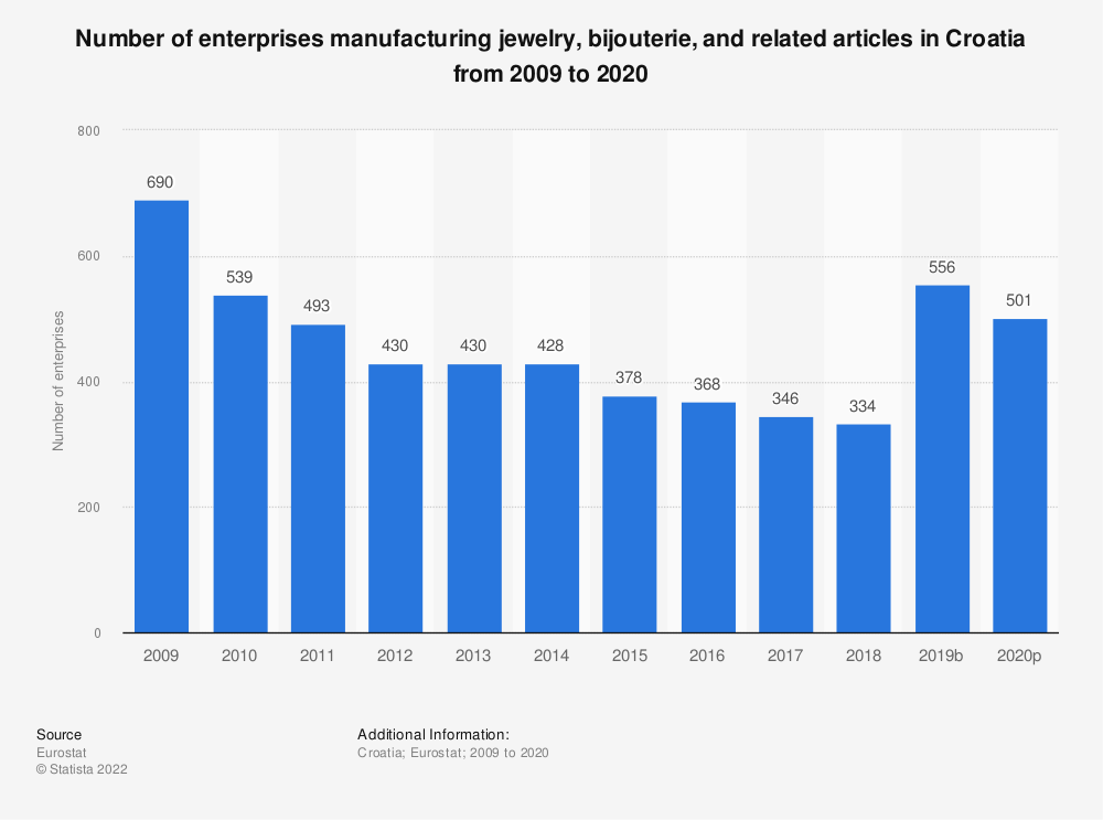 Statistic: Number of enterprises manufacturing jewelry, bijouterie and related articles in Croatia from 2008 to 2018 | Statista