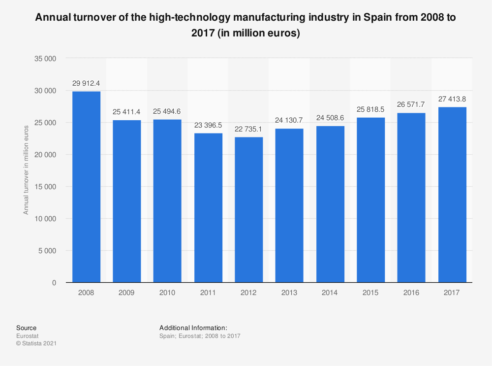 Statistic: Annual turnover of the high-technology manufacturing industry in Spain from 2008 to 2015 (in million euros) | Statista